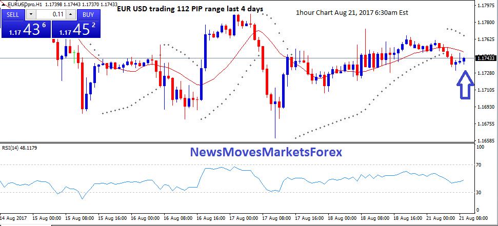 EUR USD trading 112 PIP range last 4 days 6 50am
