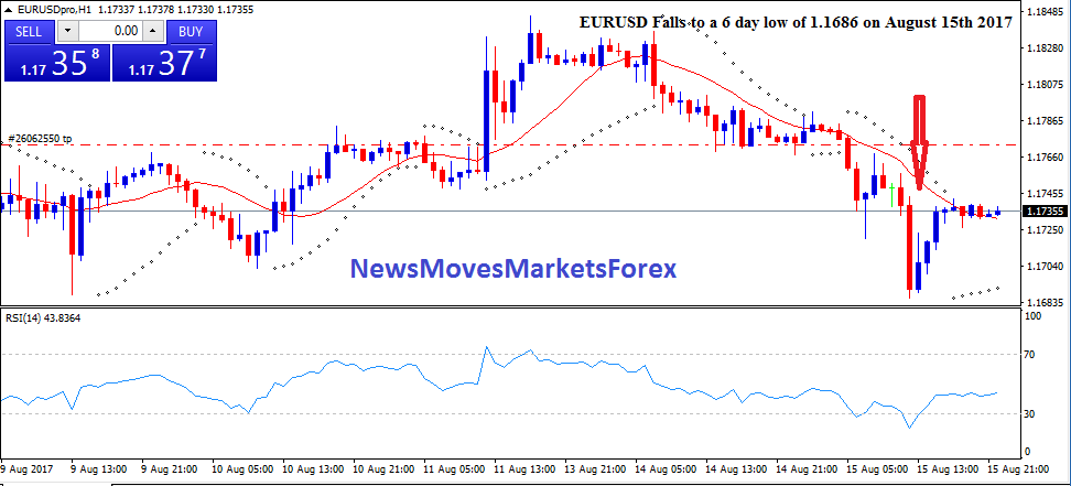 EURUSD Falls to a 6 day low of 1.1686 on August 15th 2017