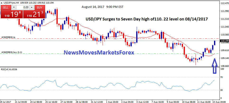 USD JPY Surges to Seven Day high of110. 22 level on 08142017