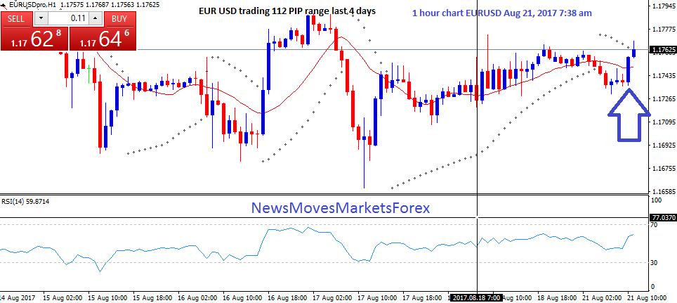 EUR USD trading 112 PIP range last 4 days 739am